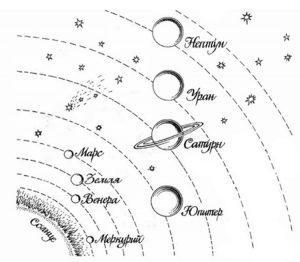 раскраска солнечная система с названиями планет