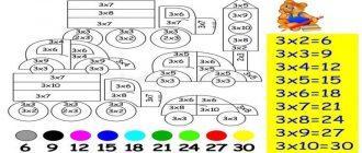 Раскраска Таблица умножения распечатать бесплатно