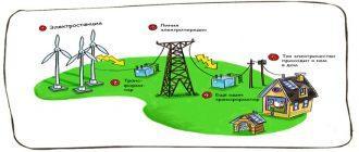 Раскраска Электричество для детей распечатать бесплатно
